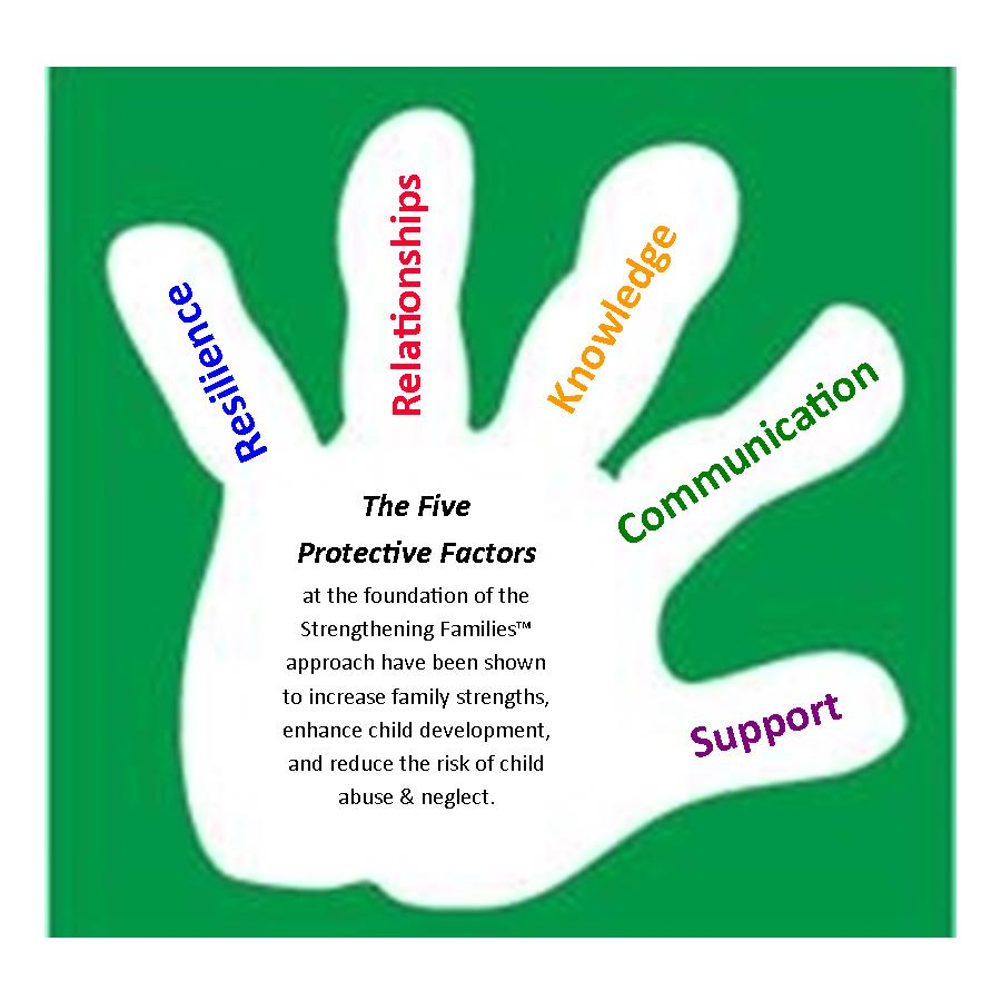 5 Protective Factors graphic