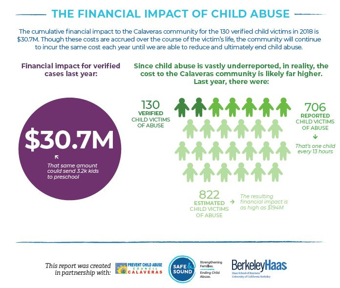Financial Impact of Child Abuse in Calaveras
